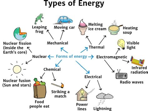 Types of Energy   Knowledge Bank   Solar Schools