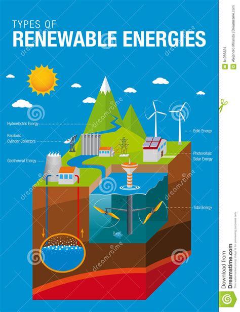 Types Of Renewable Energies Stock Vector   Illustration of ...
