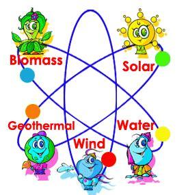 Types of Renewable Energy | Renewable Energy