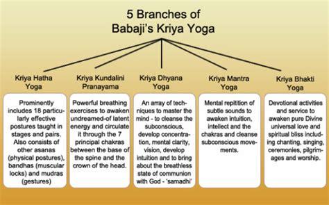 Types of Yoga   YOGA in Sri Lanka