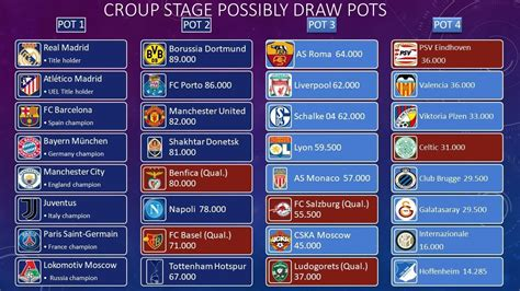 UEFA Champions League 2018/2019 Group stage draw pots ...