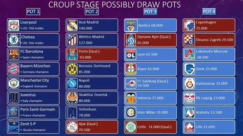 UEFA CHAMPIONS LEAGUE 2019   2020   All teams   YouTube