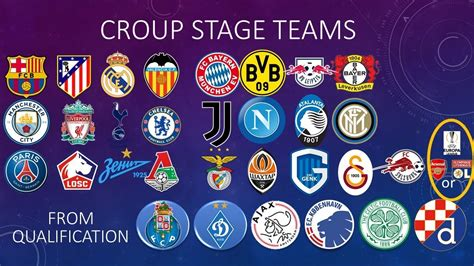 UEFA Champions League 2019/2020 Group stage draw pots ...