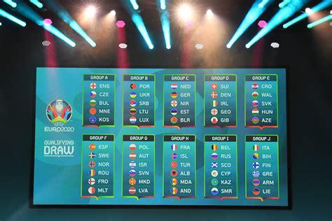 UEFA Euro 2020   Qualifying Opponents in Profile