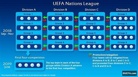UEFA Nations League explained: How the new European ...