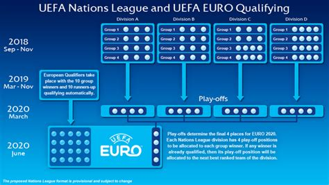 UEFA Nations League: How will England qualify for EURO 2020?