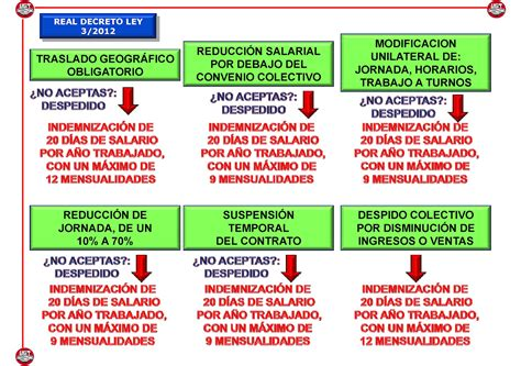 UGT JUSTICIA GALICIA: LA REFORMA LABORAL DE MANERA GRAFICA
