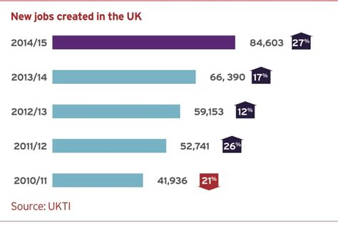 UKTI Inward Investment Report 2014 to 2015  Online viewing ...