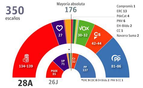 Últimas encuestas de las elecciones generales 2019 y ...