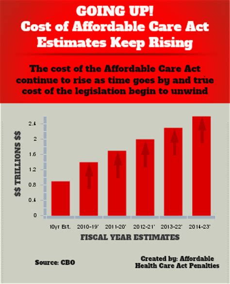 UN AFFORDABLE CARE ACT PT. 3: PRICE INCREASES! ACA ...