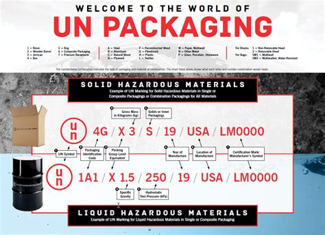 UN Markings Guide   How to Read and Identify UN Packaging ...