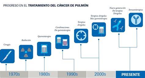 Una nueva forma de entender al cáncer de pulmón