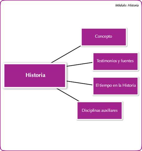 Unidad 1: La Historia | Historia 1