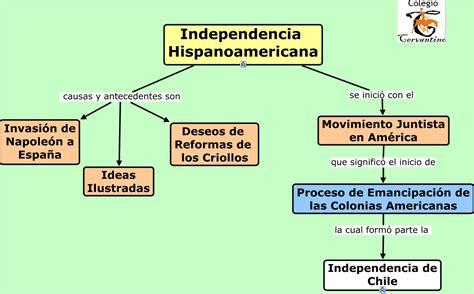 Unidad 4 Independencia