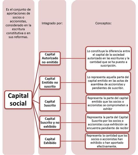 Unidad 4 Informacion Financiera: CONCEPTO DE CAPITAL CONTABLE