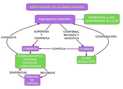 Unión Europea: abril 2010