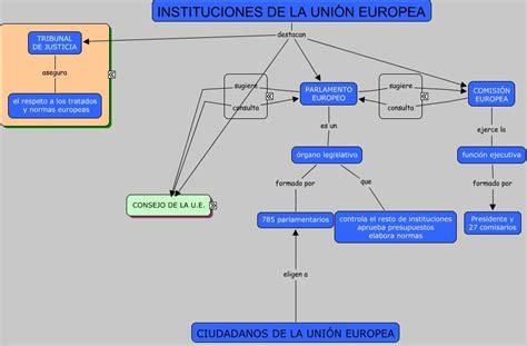 union europea NODOS
