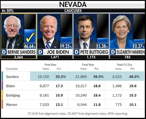 UPDATE: Nevada Caucus Results  Day Two … | The Last Refuge