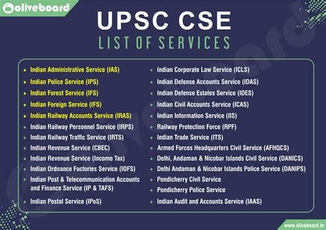 UPSC CSE: List of Services   Oliveboard