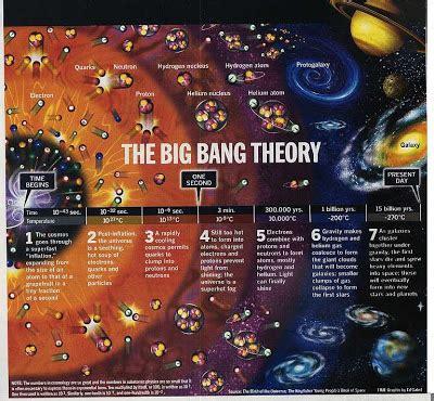 URBANRES.: EL BIG BANG : DEFINICION Y CARACTERISTICAS ...