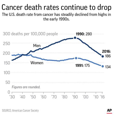 US cancer death rate hits milestone: 25 years of decline ...