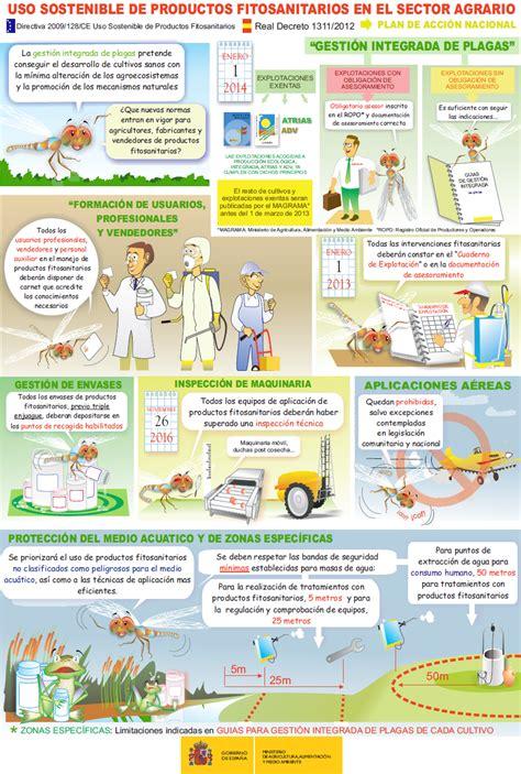 Uso sostenible de productos fitosanitarios. Magrama – Plan ...