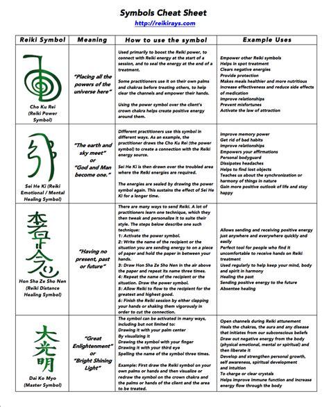 Usui Reiki Symbols Explained | Holistik Club