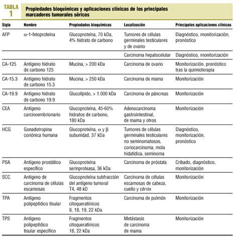 Utilidad clínica de los marcadores tumorales séricos ...
