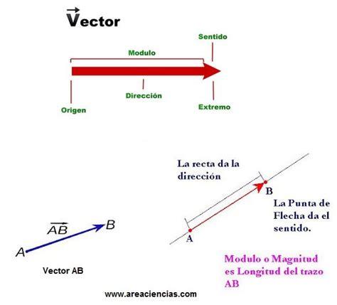Vectores. Que son, Representación y Calculos con Vectores