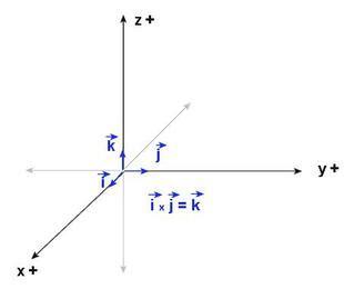Vectores Velocidad, Aceleración, Unitario, Tangente y ...