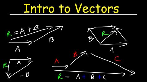 Vectors Physics, Basic Introduction, Head to Tail ...