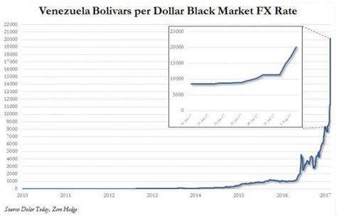 Venezuela Currency Disintegrates: Down 16% Today   Zero Hedge