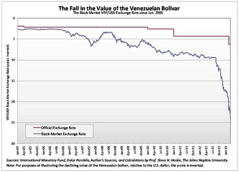 Venezuela Is Facing Runaway Financial Catastrophe