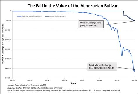 Venezuelan Bolivar To Usd Black Market Rate – Currency ...