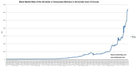 Venezuela's Hyperinflation Crack Up Boom on its Way to ...