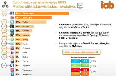 VI Estudio Estudio Redes Sociales IAB 2015 – Luces y ...