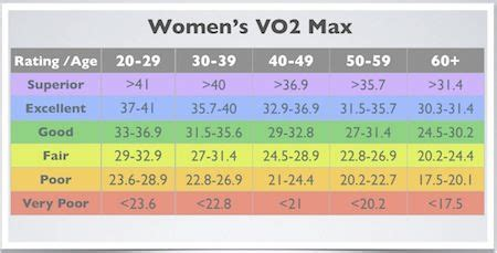 VO2 Max: Compare your cardio fitness to your peers ...
