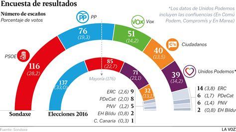 VOX, tercera fuerza en España y PSOE, Ciudadanos y Podemos ...