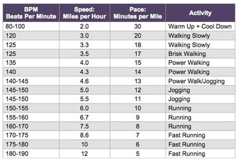 Walking Pulse Rate | Heart Rate Zones
