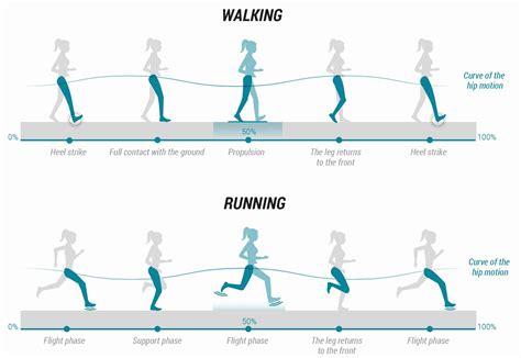 Walking Shoes vs. Running Shoes  September 2019    Top ...