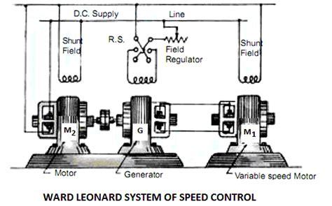 Ward Leonard Method of Speed Control | Electrical4U