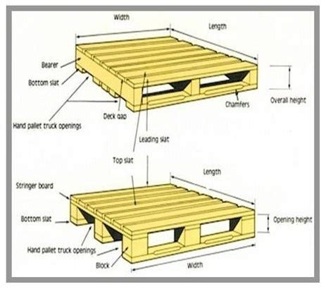 Warehouse Sizing | Supply Chain World