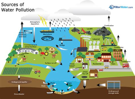 Water Pollution | FilterWater.com