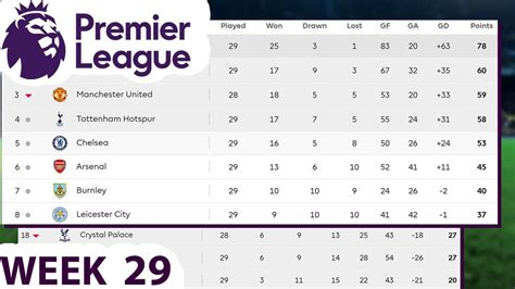 Week 29 Table, Results | English Premier League Standings ...