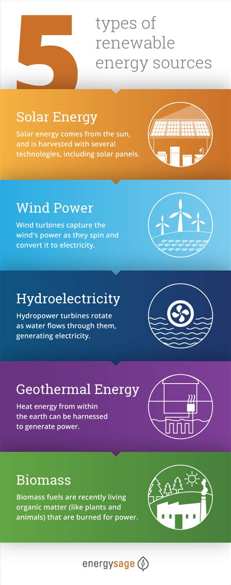What Are Examples of Renewable Energy Sources?   EnergySage