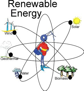 What are Renewable Energy Sources