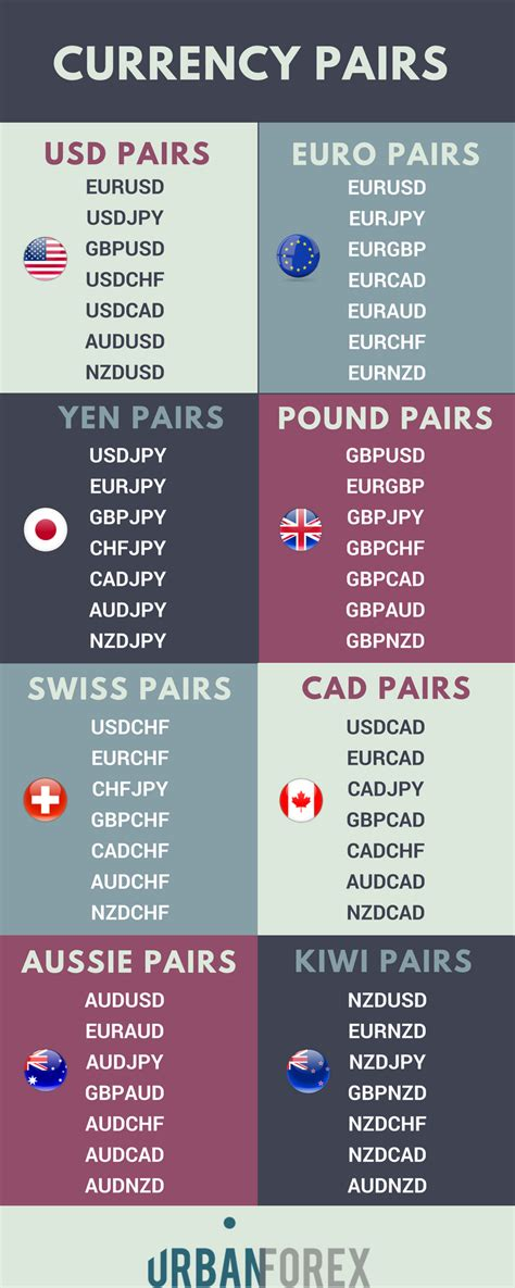 What are the Best Currency Pairs to Trade?