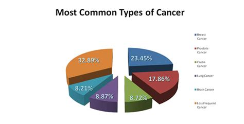 What are the Common Types of Cancer?   Chiropractic Care Blog