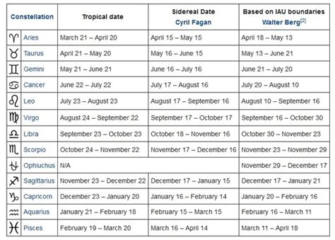 What are the dates of the horoscope signs?   Quora