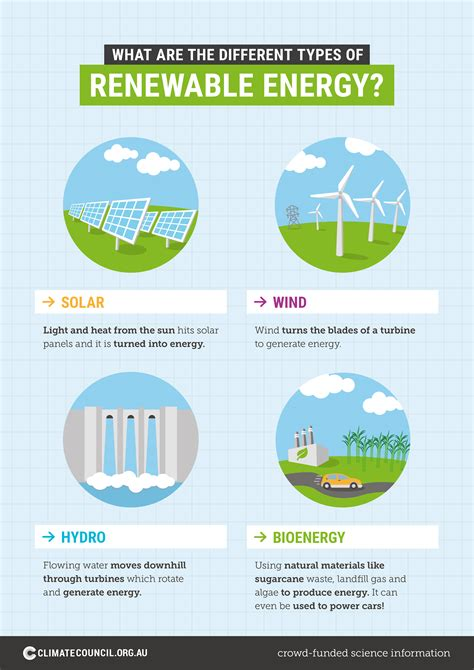 What are the different types of renewable energy ...